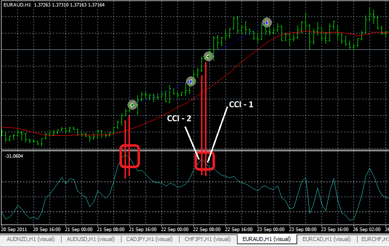 CCI_Based_Indicator